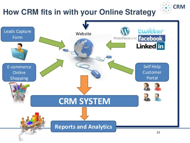 Customer Enquiry Management